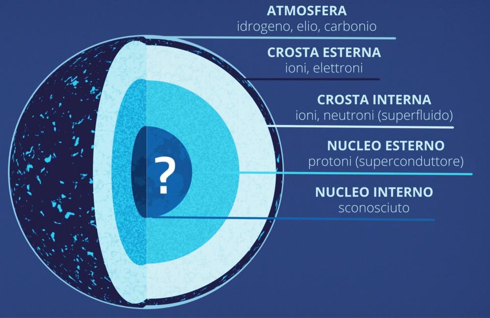 Strati stella di neutroni