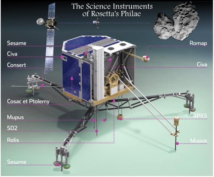 Il lander Philae della missione Rosetta. Il trapano prodotto da Dallara è quello indicato dalla sigla SD2; Sampling Drilling and Distribution System.