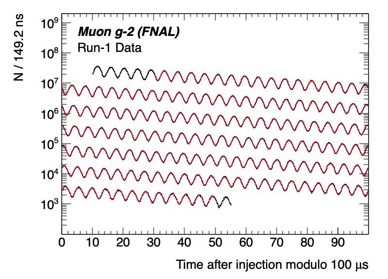 Grafico corrispondente alla misura della frequenza di precessione del muone.