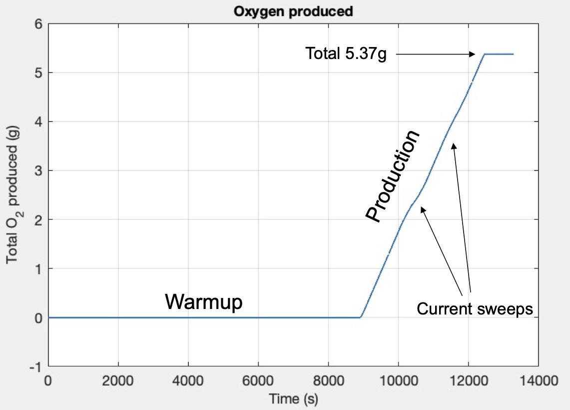 Il grafico della produzione di ossigeno della prima attivazione di MOXIE. Credits: NASA.