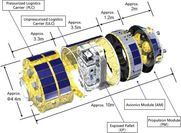 Schema della capsula HTV-II. Credits: JAXA.