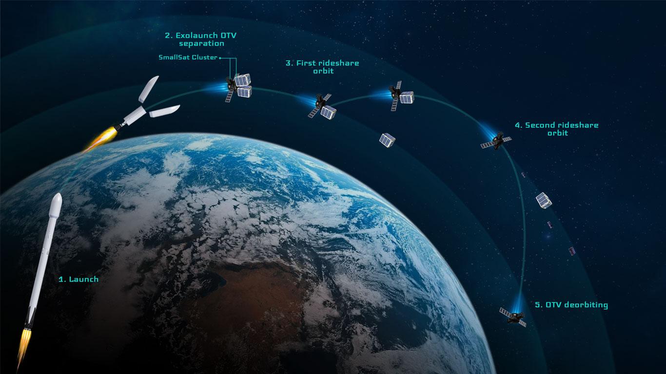 Profilo missione di Reliant. Una volta separato dal razzo, sposta i vari dispenser di satelliti o i satelliti stessi, in diverse orbite prima di deorbitare. Credits: Exolaunch.
