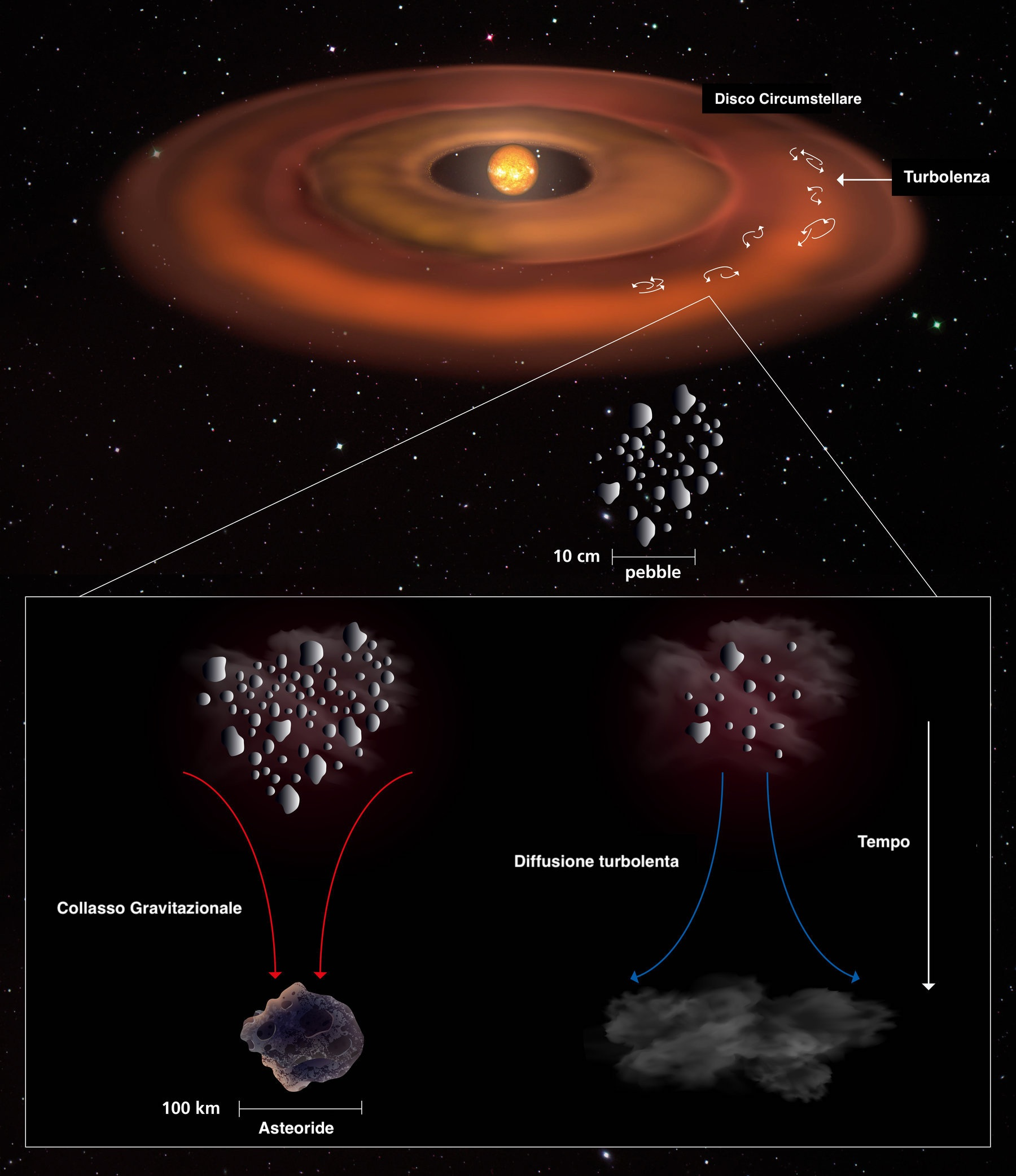 Schema formazione planetaria