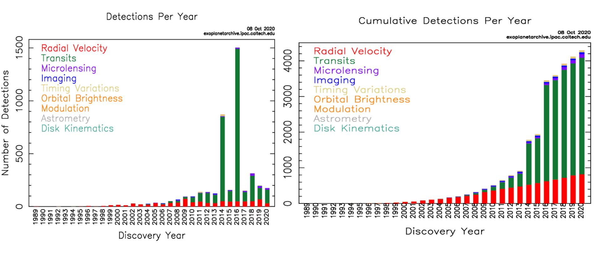A destra un diagramma cumulativo degli esopianeti scoperti dal 1995 ad oggi. Ogni colore rappresenta una diversa tecnica utilizzata. Il diagramma a sinistra rappresenta gli Esopianeti scoperti per ogni anno. Credits: Exoplanets archive