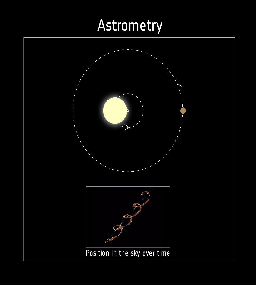 L'orbita di un sistema planetario. Credits: NASA
