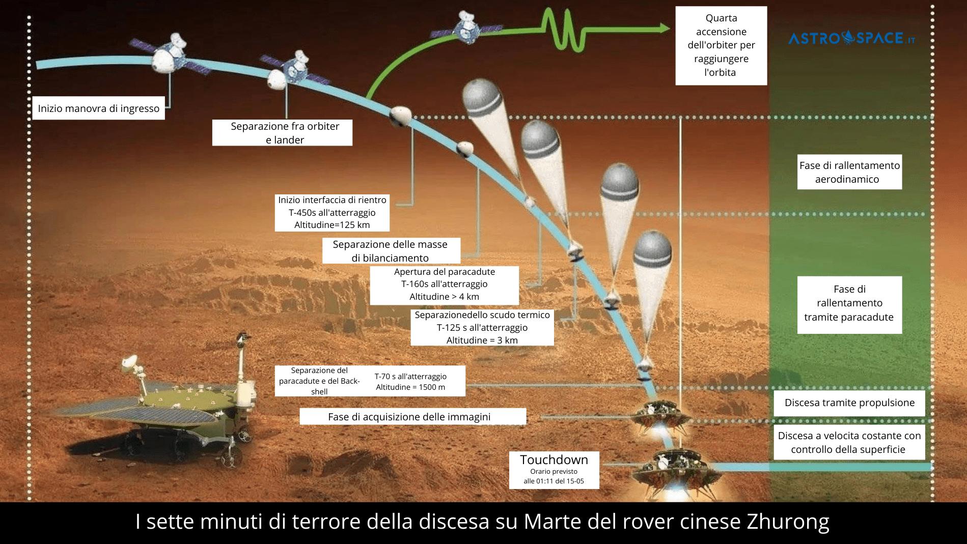 La timeline dei sette minuti di terrore della discesa di Zhurong su Marte. Credits: CNSA-Astrospace.it