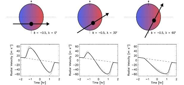 Effetto R–M per tre pianeti, WASP-66b, WASP-87b and WASP-103b (Addison et al.) Credits:wasp-planets.net