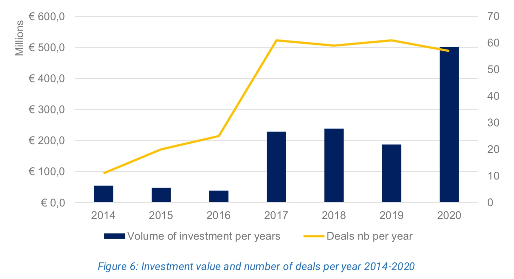 Valore degli investimenti per anno nel settore spaziale delle startup europee. Credits: ESPI.
