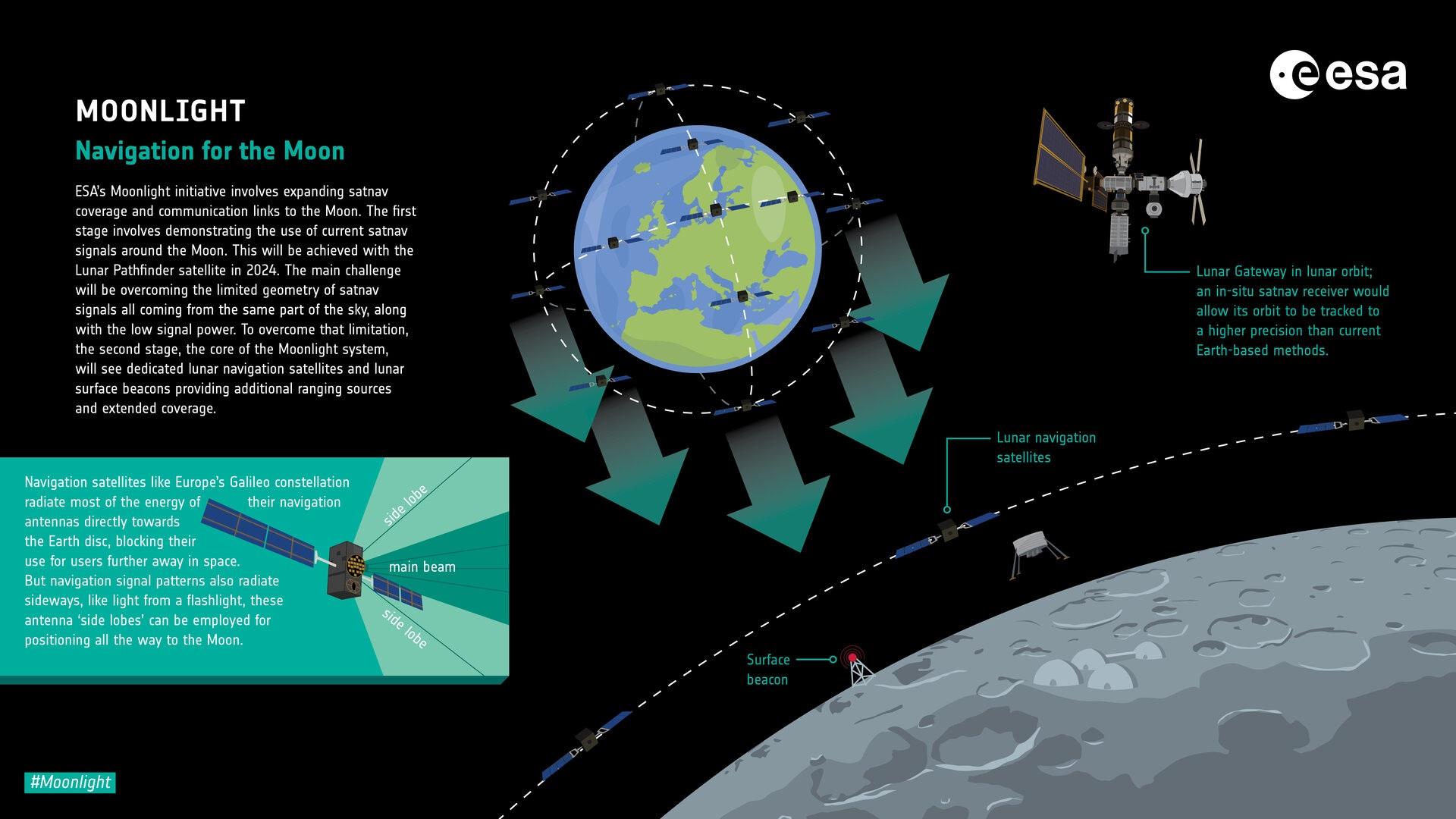 Un infografica dell'ESA in cui sono rappresentate le varie attività lunari dell'ESA Moonlight. Fra queste ci sono i collegamenti fra la superficie, l'orbita e la Terra ma anche i collegamenti fra la superficie e il Lunar Gateway. Credits: ESA