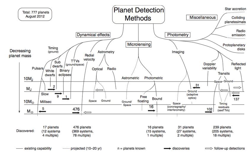Una panoramica generale e abbastanza aggiornata dei metodi utilizzati per il rilevamento degli esopianeti. Credits: Exoplanets handbook, Perryman (2018)