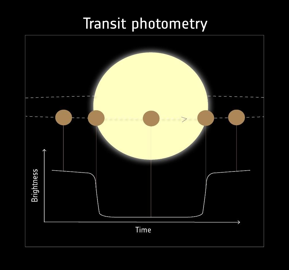 Occultazione generata dal pianeta nelle varie fasi del transito. Credits: NASA