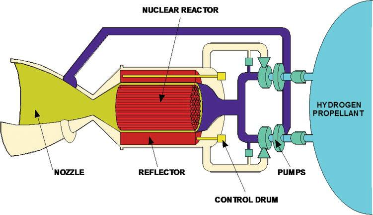 Semplice schema di un motore termico a propulsione nucleare. L'idrogeno, in azzurro, è immesso in un reattore nucleare, in rosso (circondato da uno schermo) che lo riscalda e lo espelle dall'ugello, in giallo.