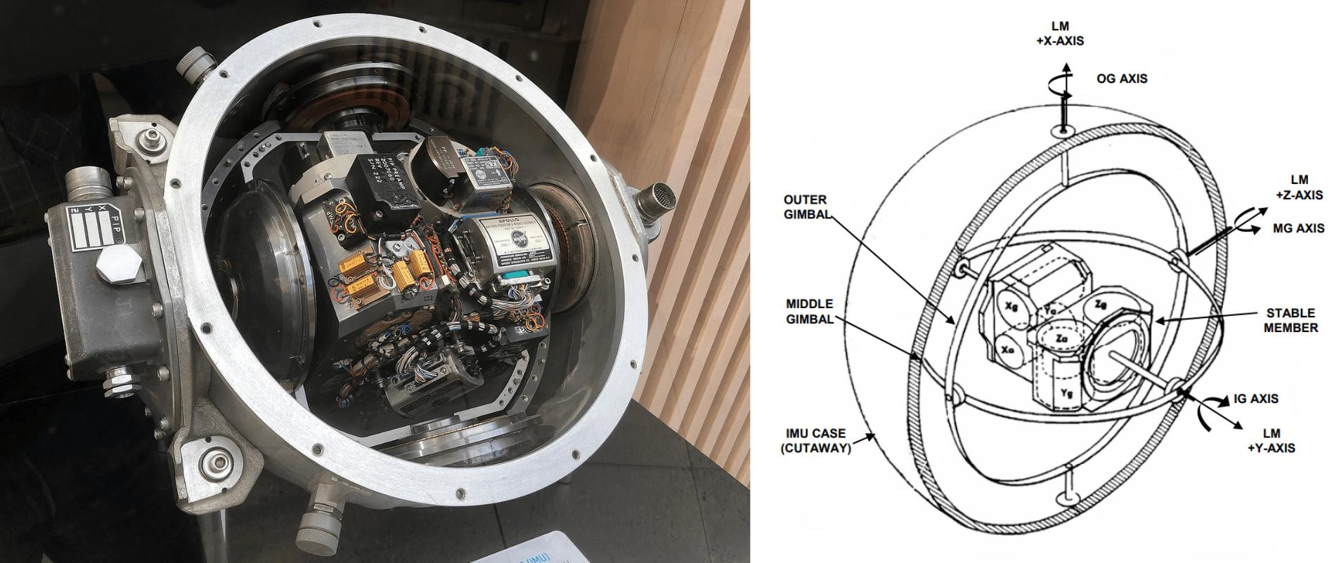 A sinistra una sezione di un dispositivo IMU utilizzato nelle missioni Apollo, a destra un suo schema. Credits: NASA.