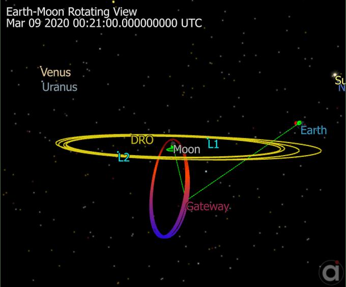 Schema di una orbita DRO nel sistema Terra-Luna (in giallo) e dell'orbita del Lunar Gateway (in rosso)