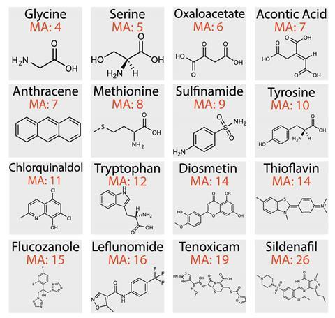 MA su molecole