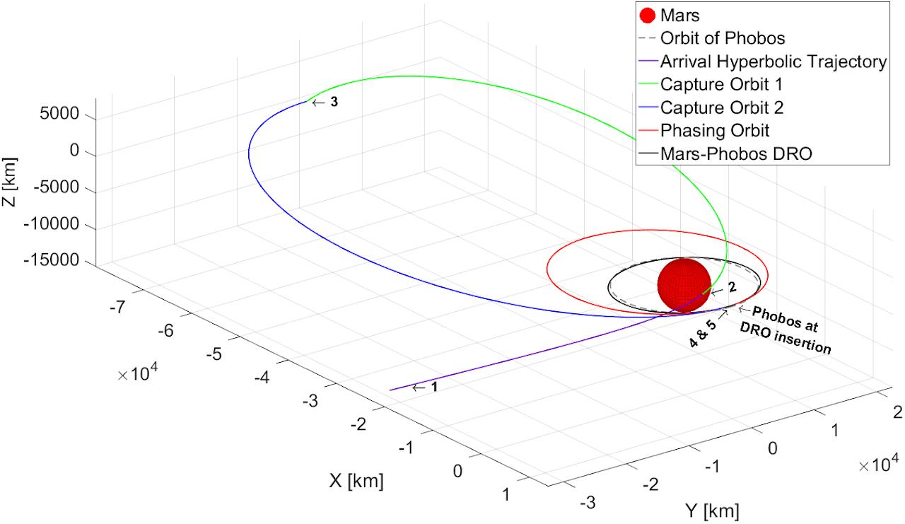 """Grafico che mostra la manovra Conte-Spencer, ossia una manovra di arrivo dallo spazio interplanetario per entrare in una Mars-Phobos DRO, ossia una delle orbite proposte per le famose """"gas stations"""""""