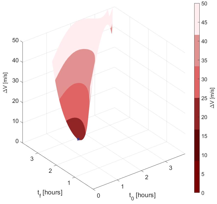 """Un """"grafico a prosciutto"""", nome che ha dato il dott. Conte alle manovre di prossimità nel problema dei tre corpi. Gli assi x e y rappresentano il tempo di partenza e arrivo rispettivamente e l'asse z rappresenta il delta-v necessario per eseguire manovre di attracco. Questo in particolare e' per una manovra di rendezvous e docking per una Mars-Phobos Distant Retrograde Orbit (DRO)"""
