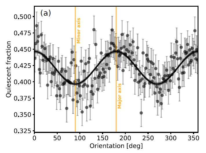 Distribuzione galassie quiescenti