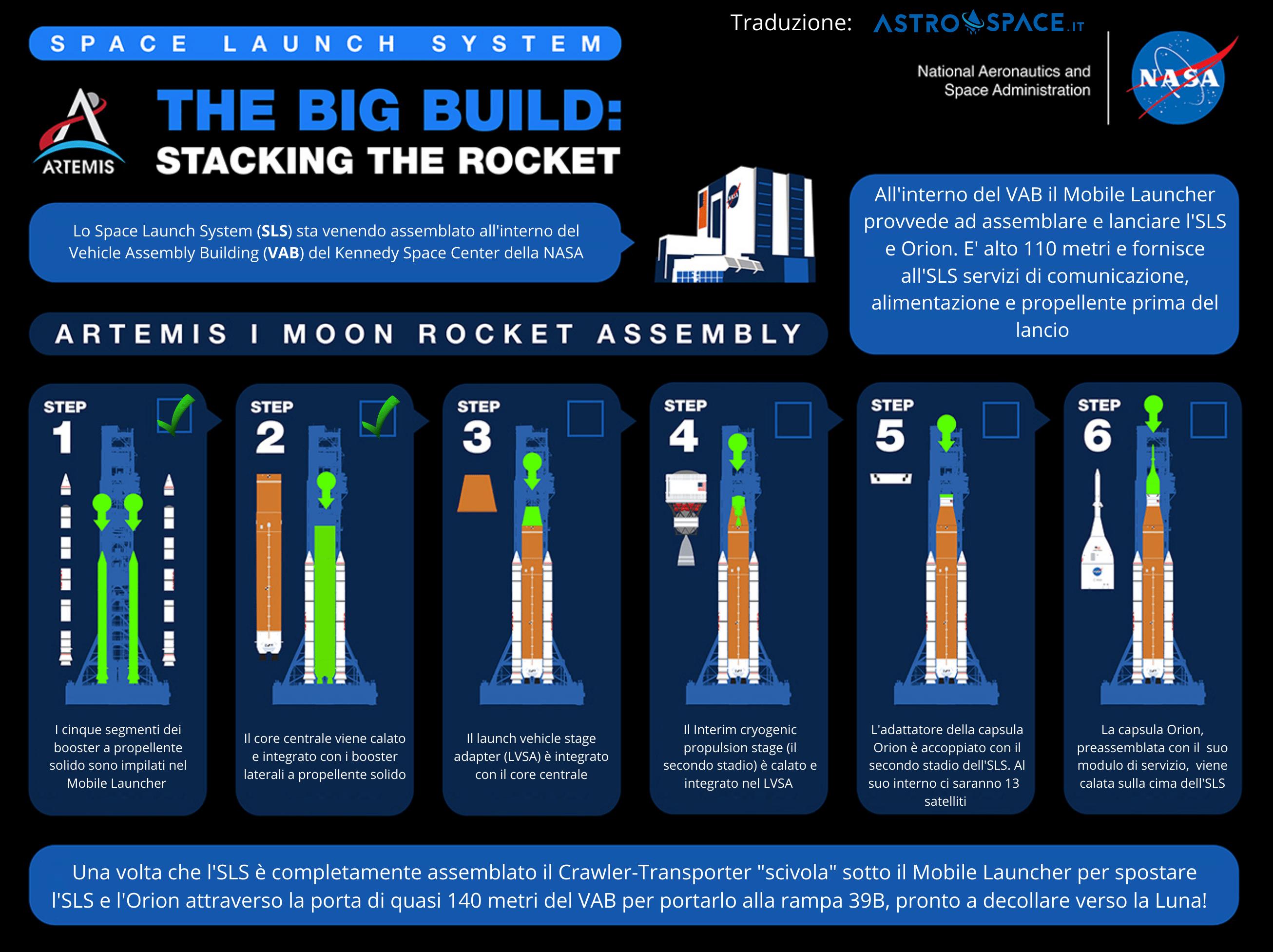 I vari Step dell'assemblaggio del vettore SLS. Credits: NASA. Traduzione: Astrospace.it