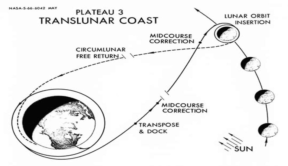 """Schema di una Free-Return Trajectory. Nel caso di failure del Sistema propulsivo la navicella viene """"lanciata"""" spontaneamente indietro verso la terra dalla gravità lunare, descrivendo la tipica forma a 8 (credit Nasa)."""