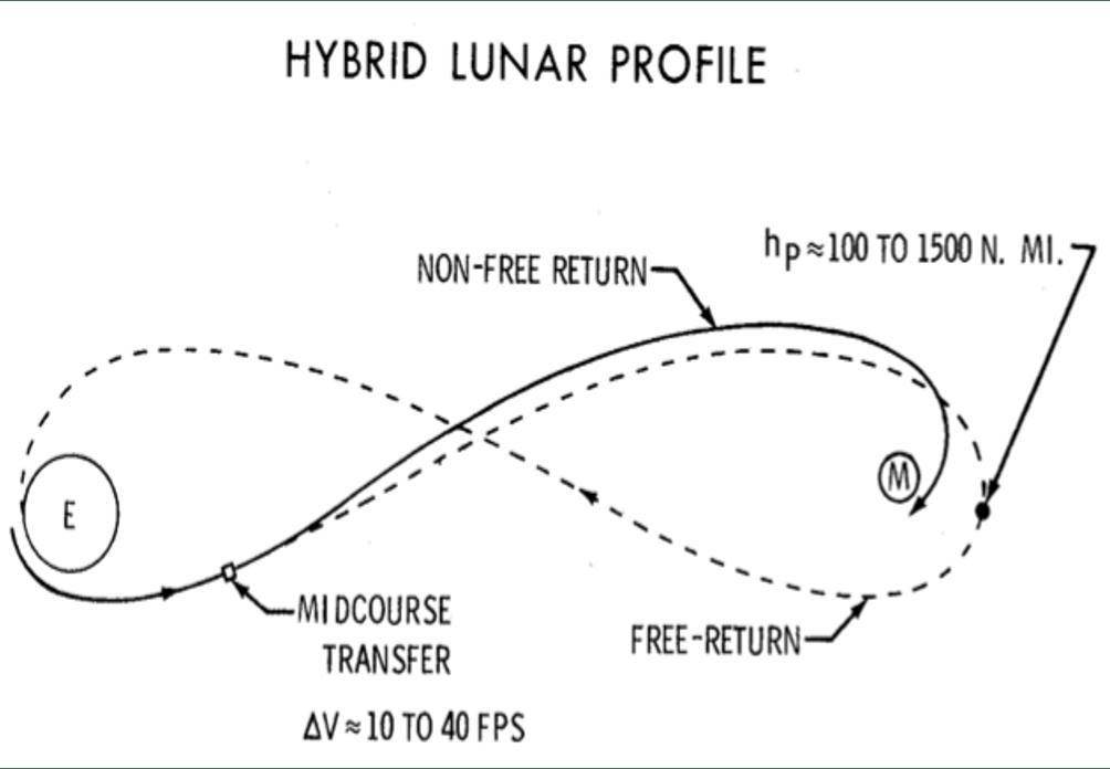 La linea continua rappresenta la traiettoria effettiva della navicella che si discosta dalla Free-Return iniziale originando una traiettoria ibrida. credit: Nasa