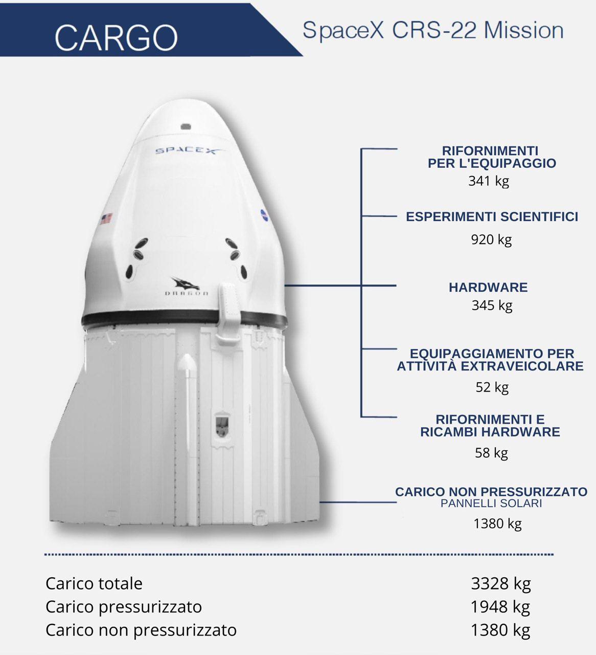 Divisione dello spazio all'interno della Dragon della missione CRS-22. Credits: SpaceX. Traduzione: Astrospace.it