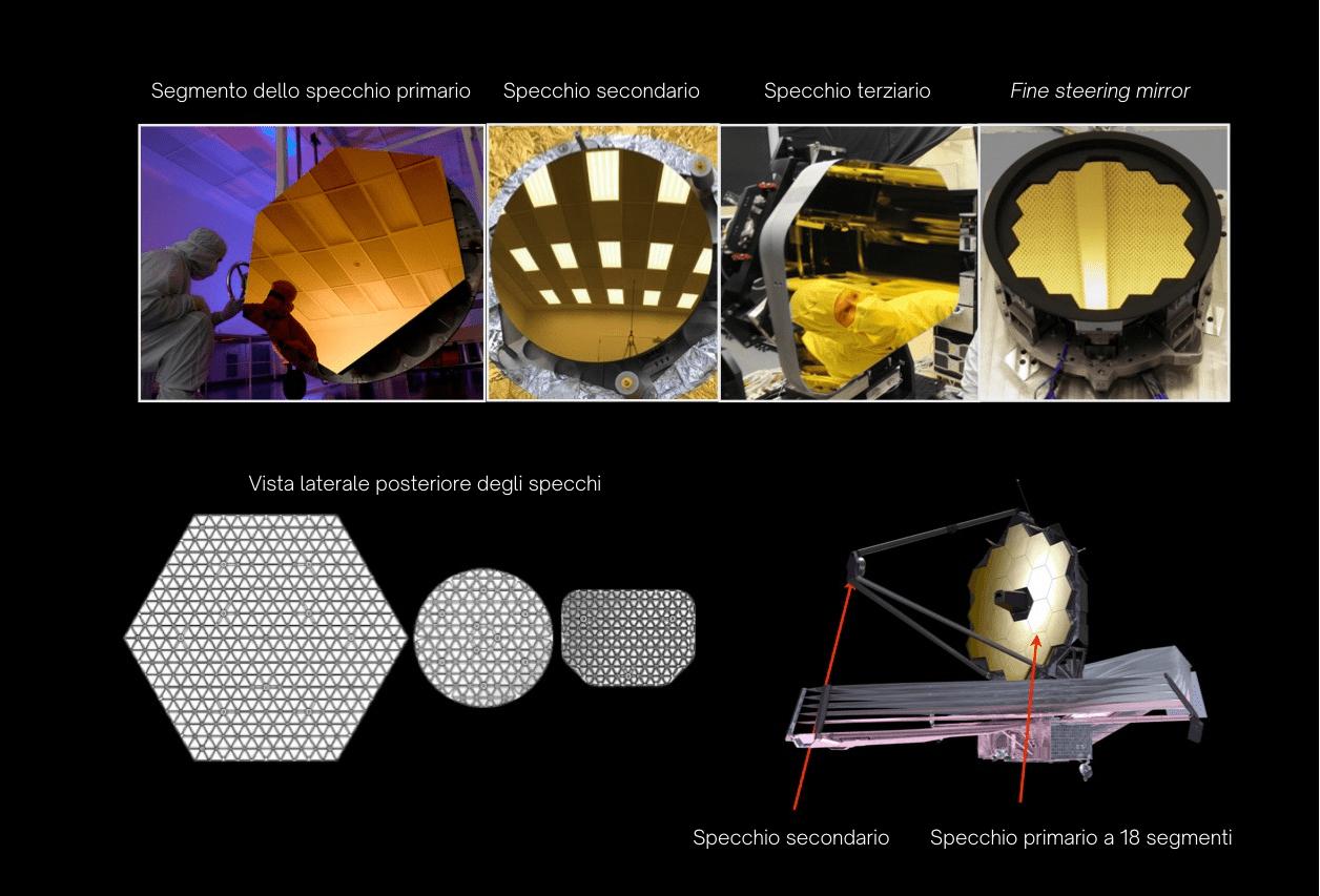 I quattro tipi di specchio del sistema ottico del James Webb Telescope. Credits: NASA/Ball Aerospace/Tinsley. Traduzione: Astrospace.it