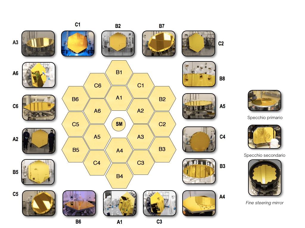 Tutti gli specchi in berillio del James Webb Telescope, con un sottile rivestimento d'oro. Credits: NASA. Traduzione: Astrospace.it