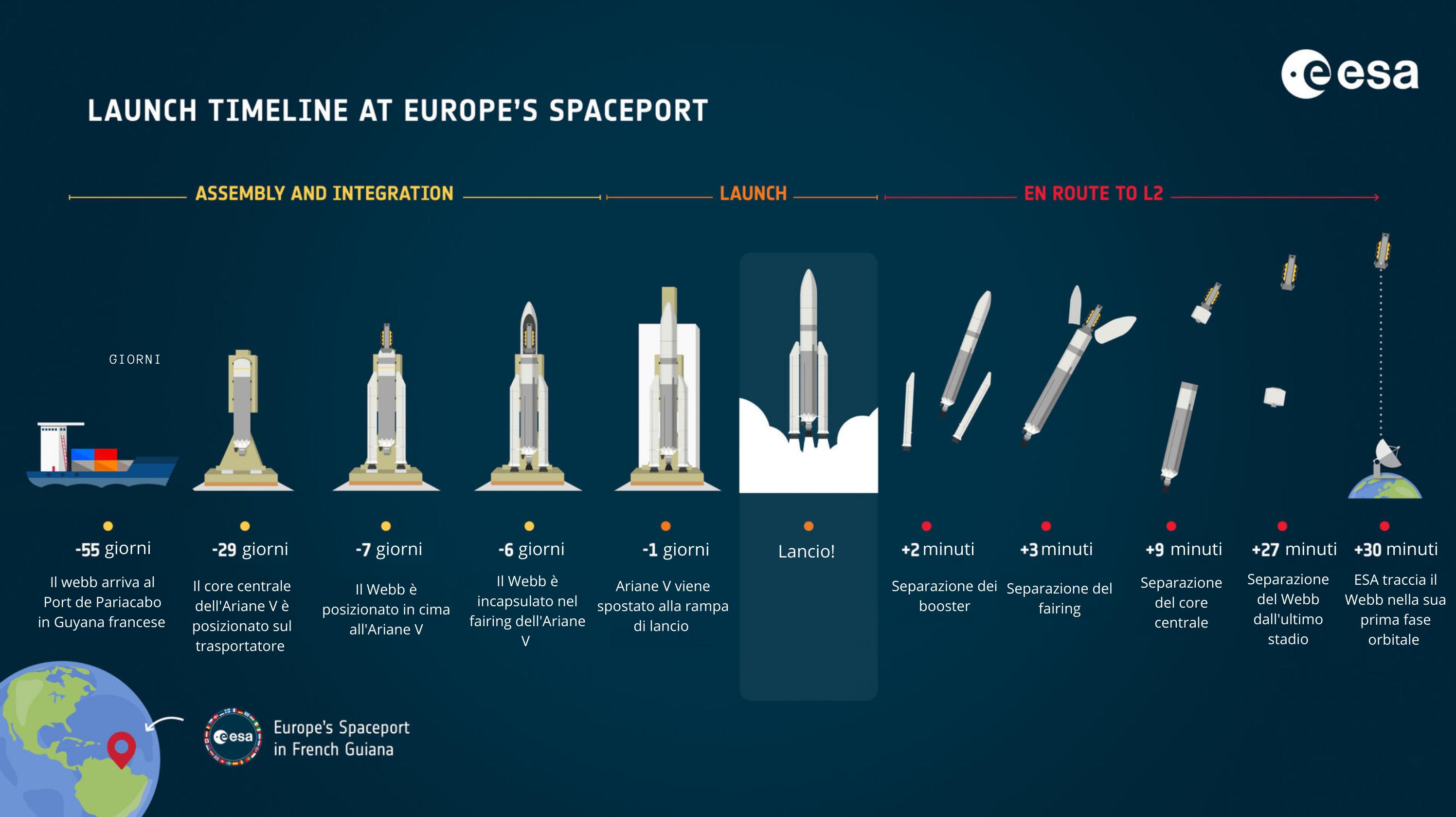Infografica delle principali fasi pre e post lancio. Credits: ESA. Traduzione: Astrospace.it