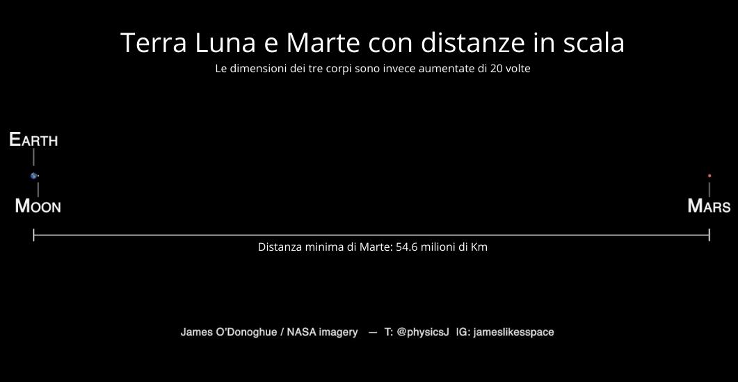 Paragone in scala fra le distanze fra Terra-Luna e Terra-Marte.