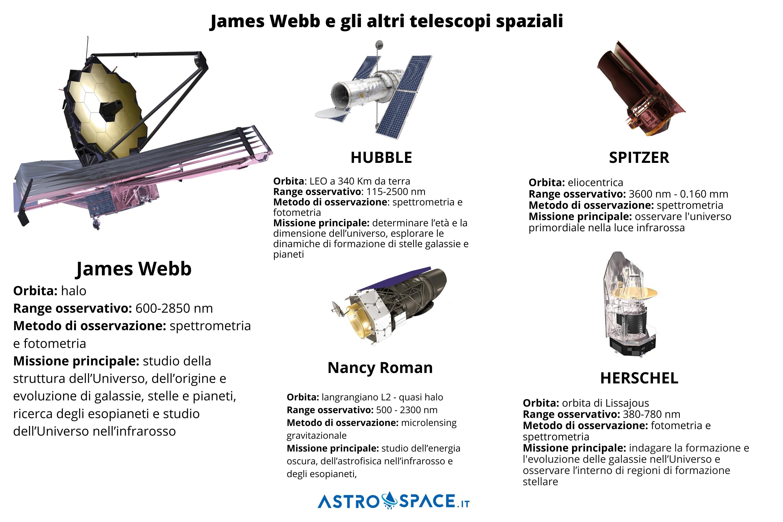 Confronto fra il James Webb Space Telescope e alcuni dei principali telescopi spaziali impegnati nella ricerca cosmologica. Credits: Astrospace.it