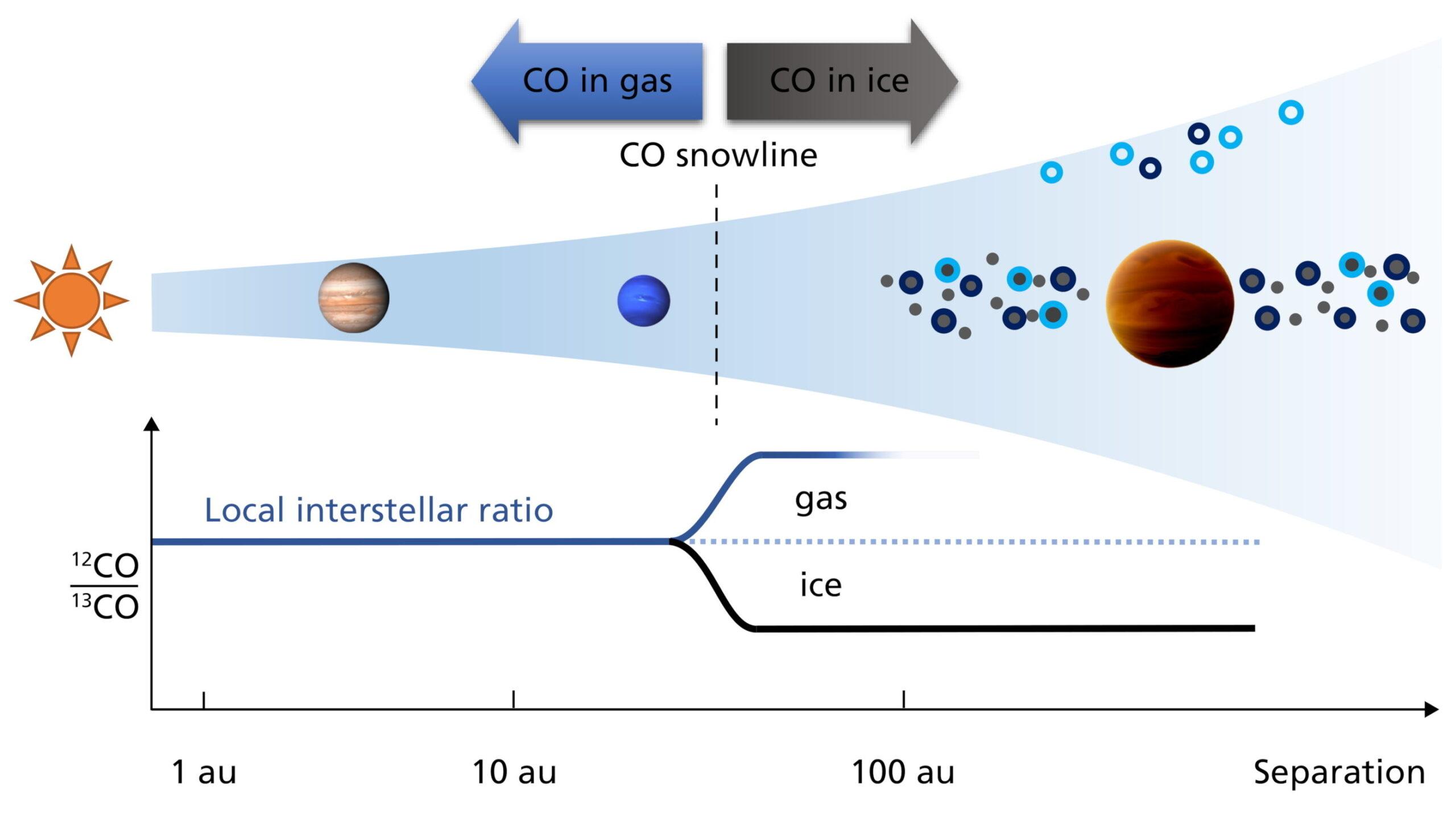 Indicazione della CO Snowline. A sinistra di questa linea, dove CO è ancora gas, si trovano Giove e Nettuno, a destra l'esopianeta TYC 8998-760-1 b. Credits: Yapeng Zhang (Leiden Observatory)/MPIA graphics department