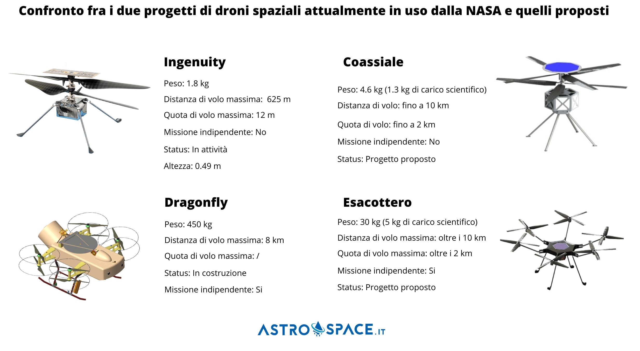 Confronto fra i progetti di droni attualmente in uso e sviluppo dalla NASA e i due nuovi progetti proposti. Credits: Astrospace.it