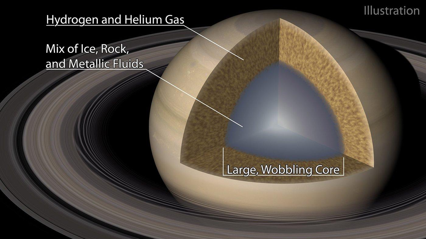 """Illustrazione del """"fuzzy core"""" di Saturno. La parte in grigio rappresenta il nucleo di ghiaccio, roccia e metalli fusi. La parte in arancione il gas di Idrogeno ed elio. Credits: Caltech/R. Hurt (IPAC)"""