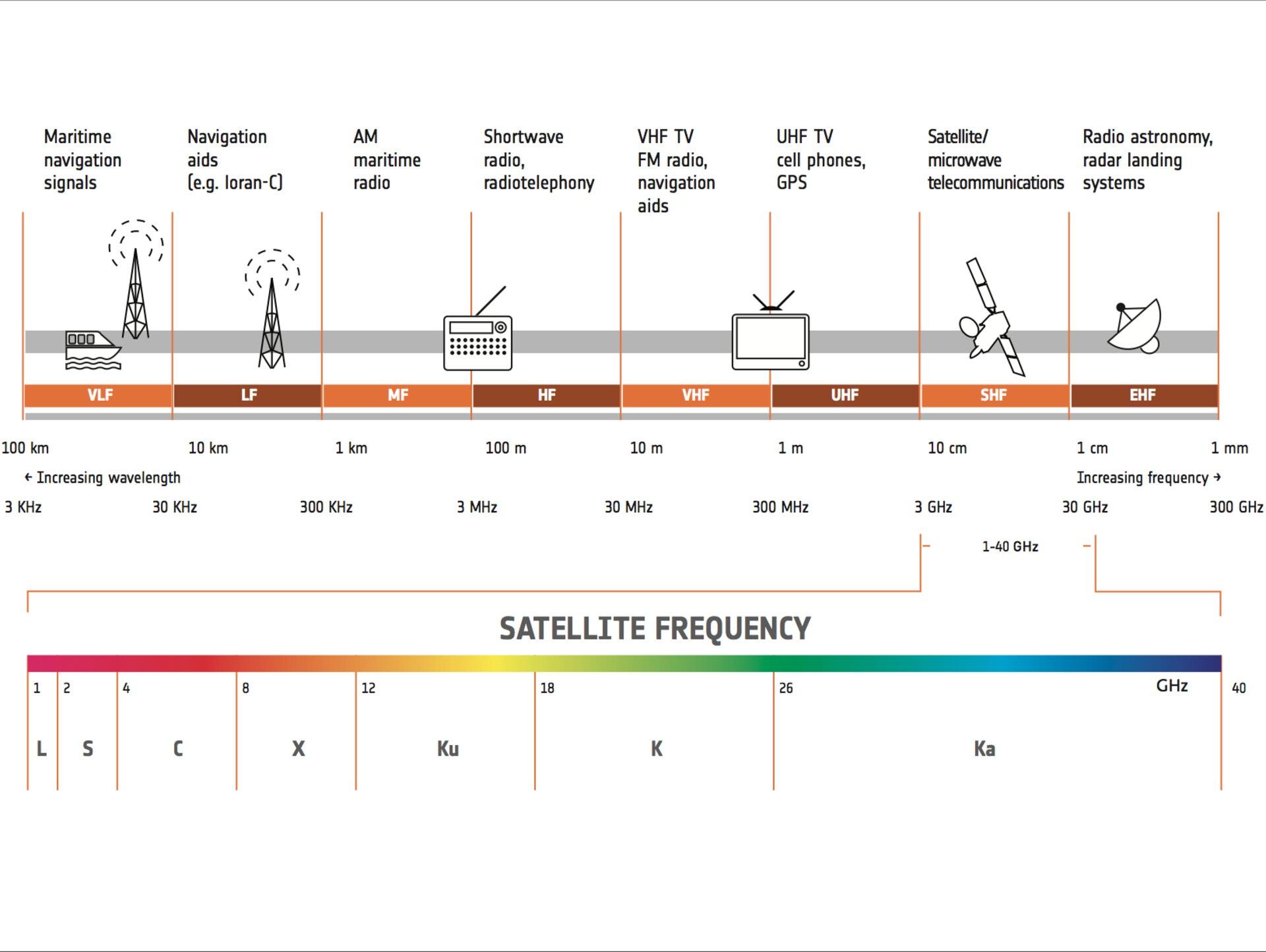 Segmento dello spettro delle frequenze utilizzate dai satelliti della NASA.