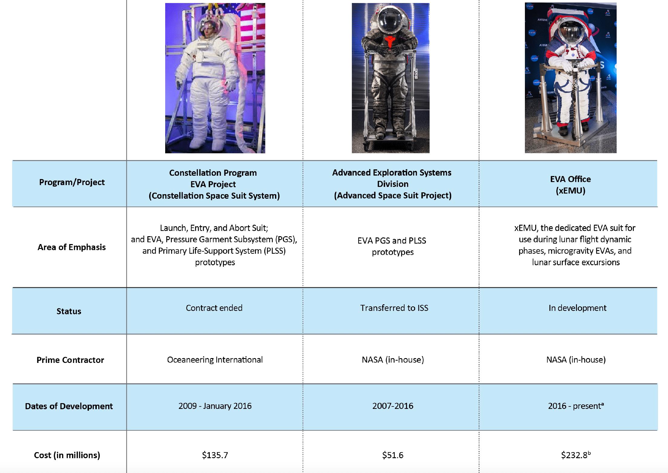 Le tre diverse tute spaziali in progettazione dalla NASA negli ultimi 15 anni. Credits: NASA.