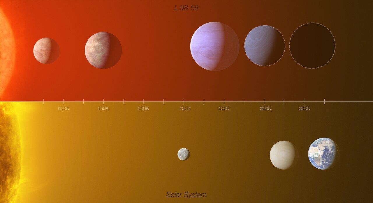 Confronto in scala fra il sistema di L 98-59 e il sistema solare. Il pianeta più interno è quello con massa la metà di Venere. Credits: ESO/L. Calçada/M. Kornmesser (Acknowledgment: O. Demangeon)