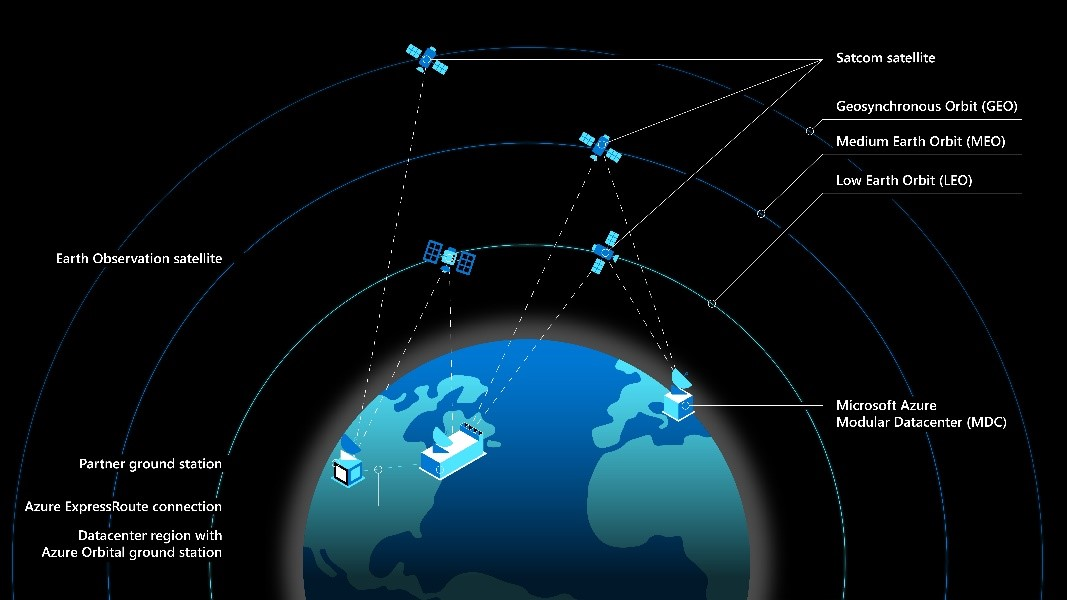 Semplice infografica sul funzionamento di MS Azure Space (Foto: MS Azure Space)