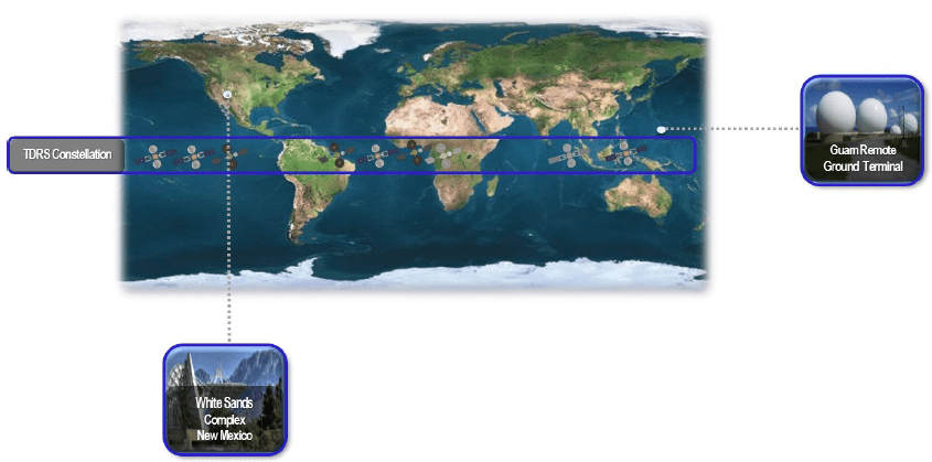 Llo Space Network: Nasa White Sands Complex, Guam Remote Ground Terminal e Tracking and Data Relay Satellite. Credits. NASA