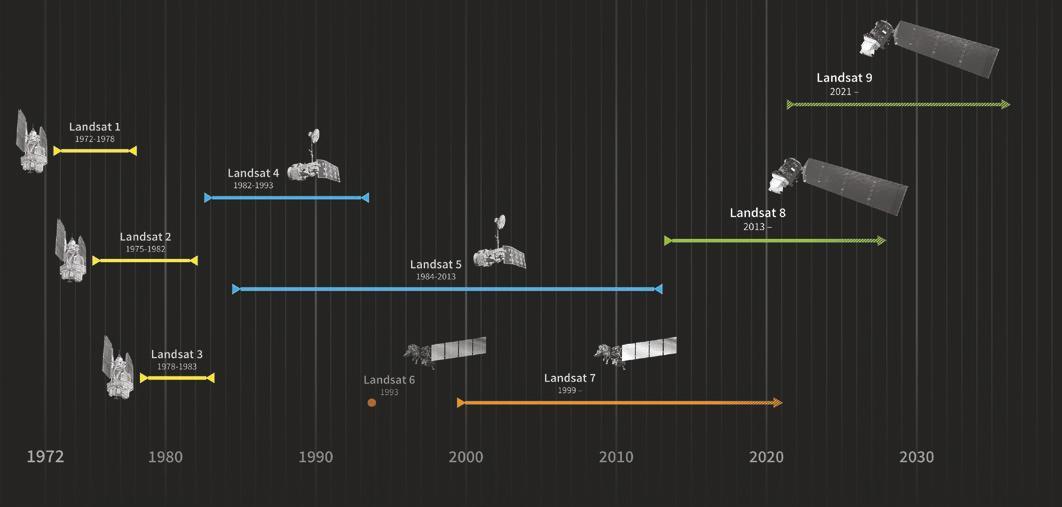 Timeline dei satelliti del programma Landsat. Credits: NASA.