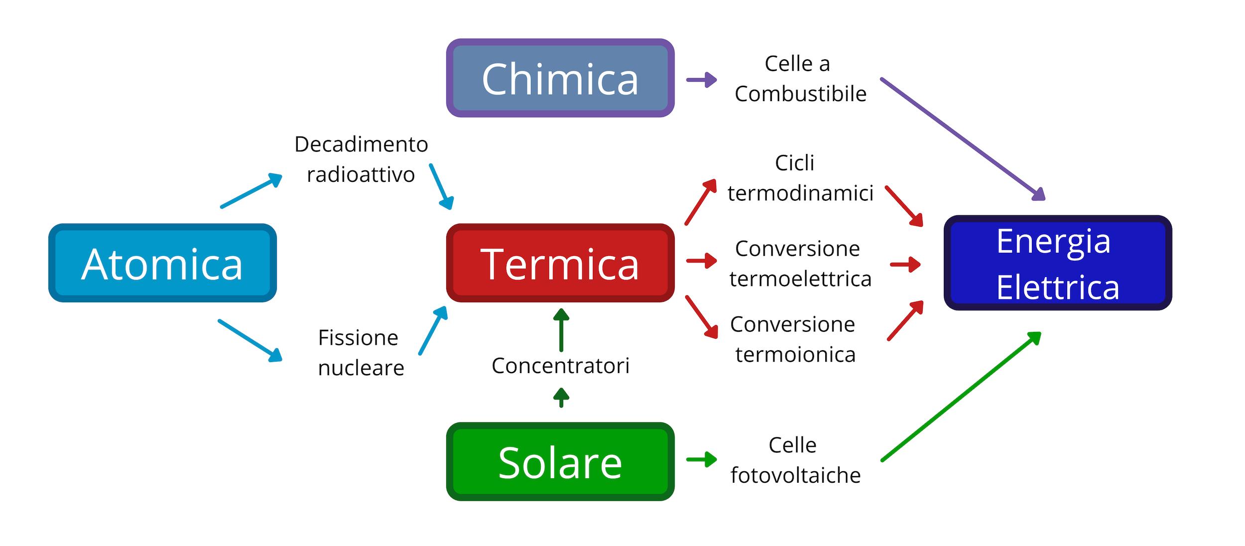 Schema dei metodi di conversione di energia nello spazio. Credits: Mattia Ghedin/Astrospace.it