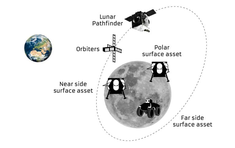 Lunar Pathfinder1