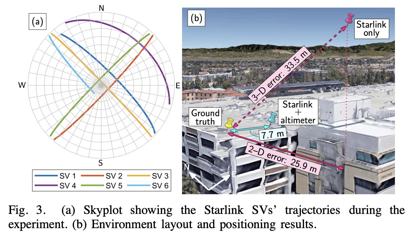 Lo schema dei tragitti dei satelliti Starlink e della posizione dell'antenna dei ricercatori dell'Università della California. Credits: Joe Khalife, Mohammad Neinavaie e Zaher M. Kassas