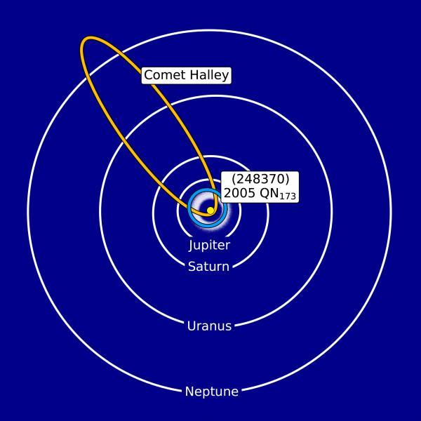 Asteroide cometa orbita