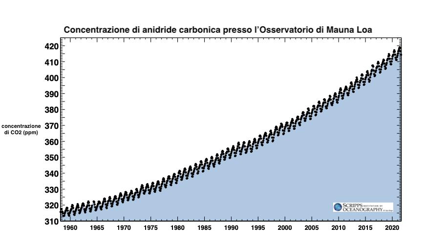 Concentrazione di anidride carbonica