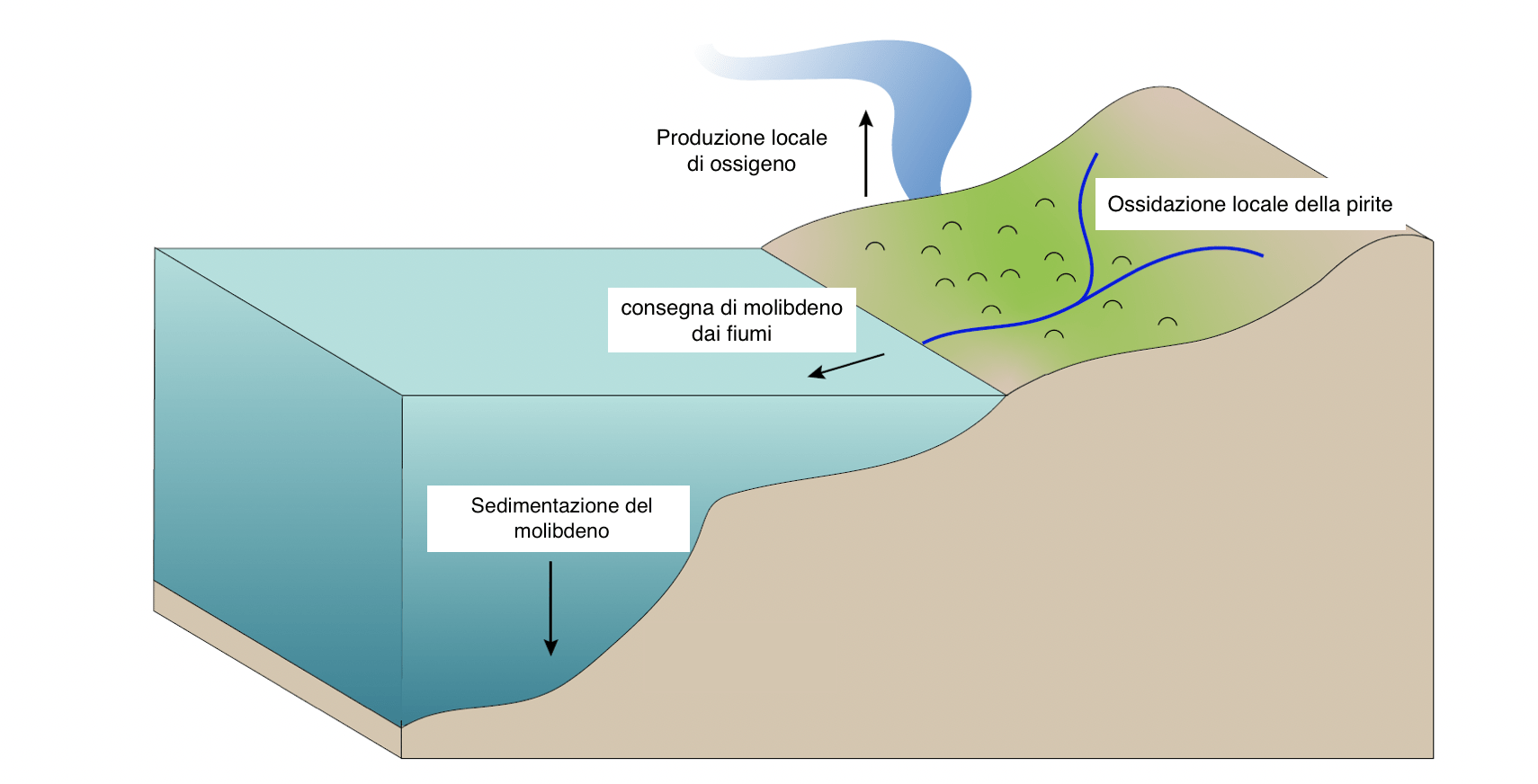 Rappresentazione formazione ossigeno Archeano