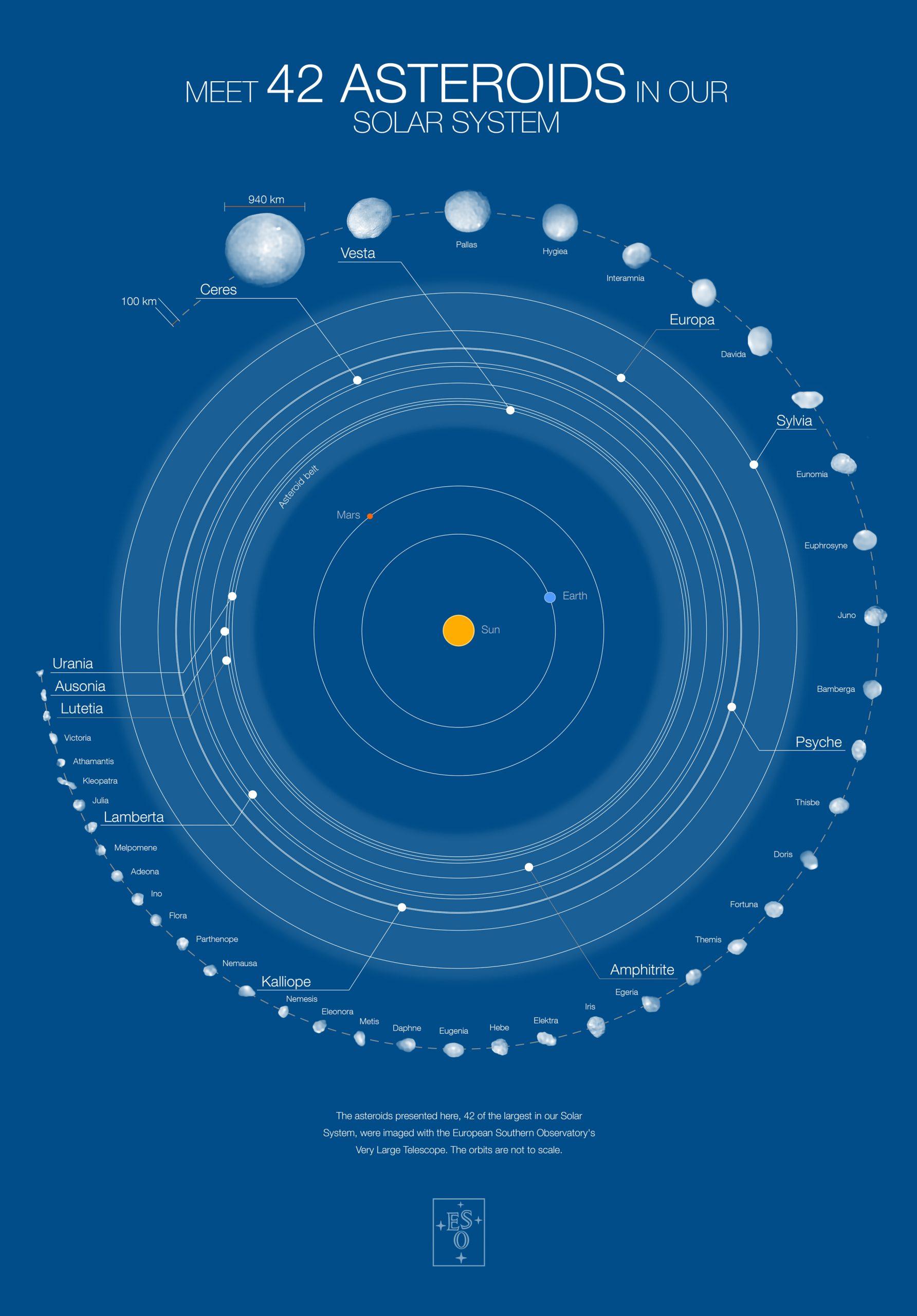 Un poster realizzato dall'ESO dei 42 asteroidi fotografati con il VLT. Crediti: ESO/M. Kornmesser/Vernazza et al./MISTRAL algorithm (ONERA/CNRS)