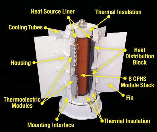 Schema delle principali componenti di un RTG.