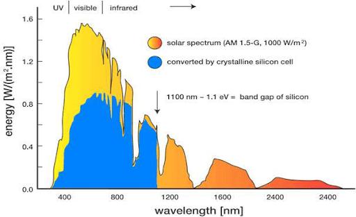 In foto si può vedere le bande di lunghezze d'onda convertibili dal silicio. L'energy band gap può essere espresso anche in elettronVolt (eV).
